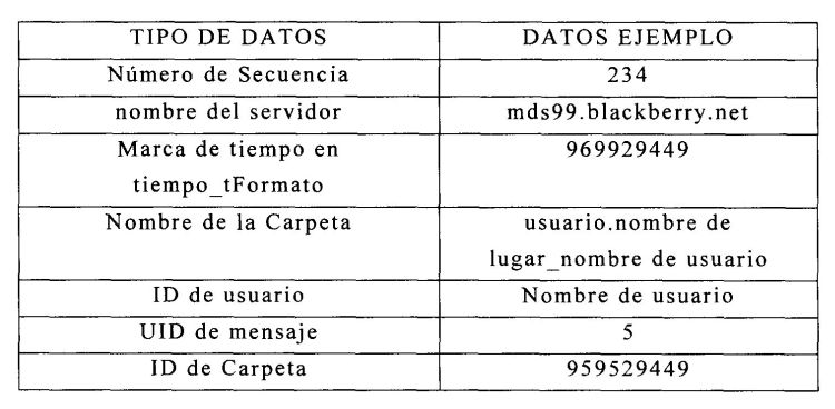 METODO Y APARATO PARA IMPULSAR CORREOS ELECTRONICOS A DISPOSITIVOS DE COMUNICACION SIN CABLE.