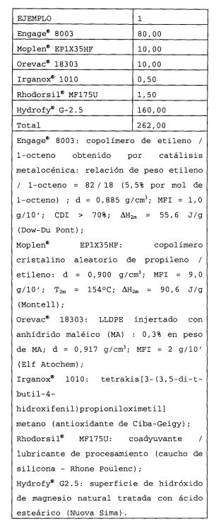 PROCESO DE FABRICACION DE UN CABLE AUTOEXTINGUIBLE.