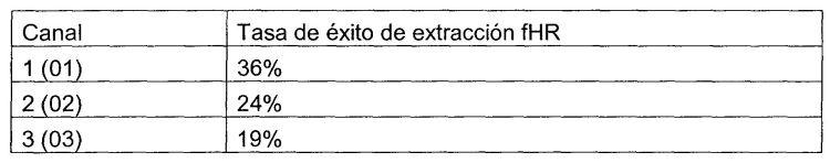 APARATO Y METODO PARA LA DETECCION DE LA FRECUENCIA CARDIACA FETAL.