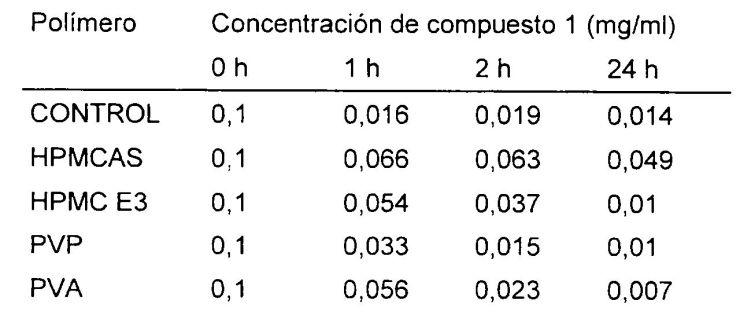 COMPOSICIONES DE FARMACOS BASICOS CON BIODISPONIBILIDAD INCREMENTADA.