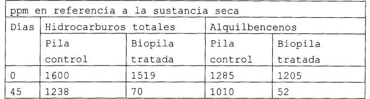 COMPOSICIONES PARA LA BIORREMEDIACION DE SUELOS CONTAMINADOS CON HIDROCARBUROS Y/O DISOLVENTES Y/O COMPUESTOS ORGANICOS.