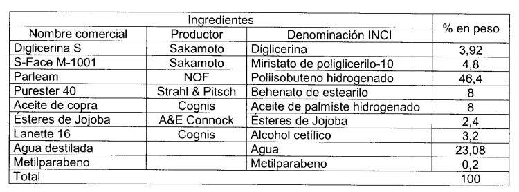EMULSIONES ESTABLES DE ACEITE EN AGUA CONCENTRADAS Y DILUIDAS.