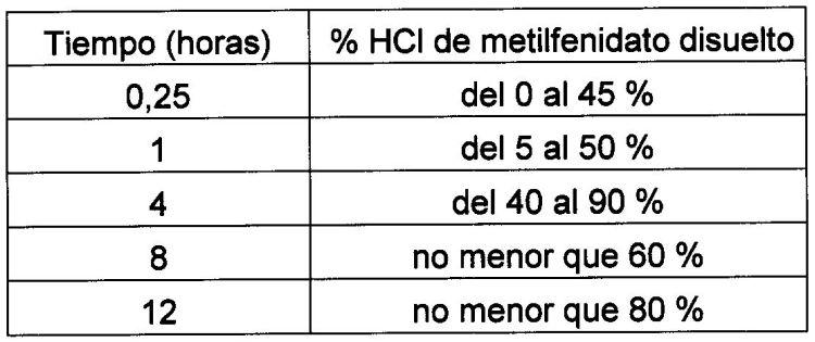 FORMULACIONES ORALES DE METILFENIDATO DE LIBERACION CONTROLADA/MODIFICADA.