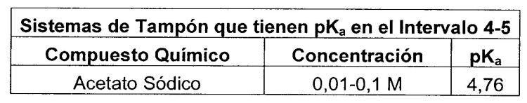 INDICADOR BIOLOGICO PARA PROCESOS DE ESTERILIZACION CON SISTEMA DE DOBLE TAMPON.