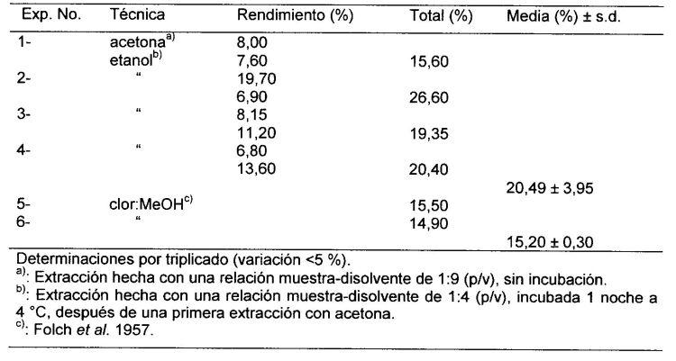 METODO DE EXTRACCION DE LIPIDOS DE TEJIDOS DE ANIMALES MARINOS Y ACUATICOS.