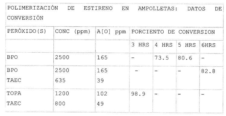 PREPARACION DE POLIMEROS DEL ESTIRENO EXPANDIBLES.