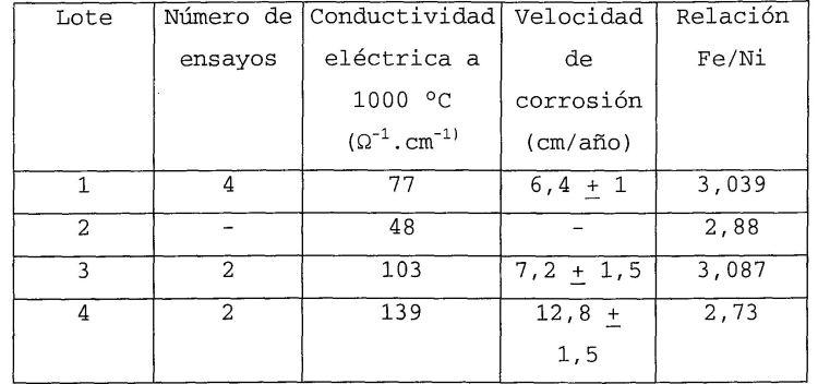 PROCEDIMIENTO DE FABRICACION DE UN ANODO INERTE PARA LA PRODUCCION DE ALUMINIO POR ELECTROLISIS IGNEA.