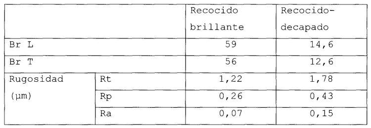 PROCEDIMIENTO DE PRODUCCION DE BANDAS DE ACERO INOXIDABLE AUSTENITICO DE ASPECTO DE SUPERFICIE MATE.