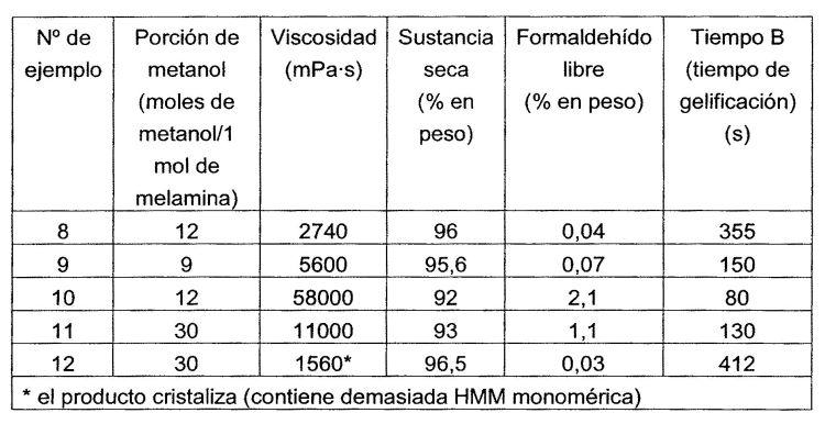 PROCESO CONTINUO PARA LA PRODUCCION DE METILOL MELAMINAS Y USO DE LAS MISMAS PARA LA PRODUCCION DE RESINAS DE MELAMINA ALTAMENTE ETERIFICADAS.