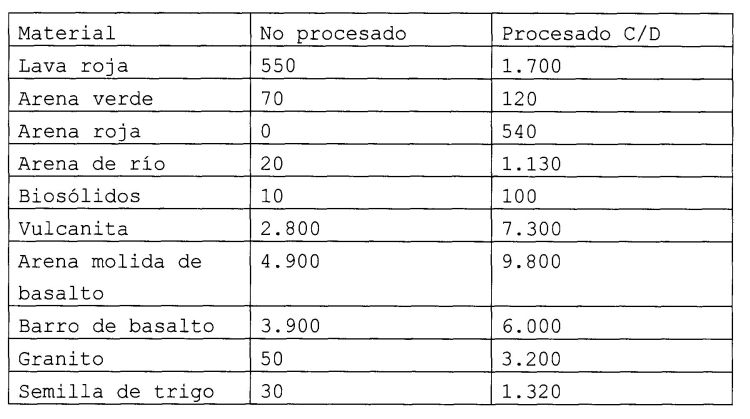 SISTEMA Y PROCEDIMIENTO DE TRITURACION Y DE DESHIDRATACION DE DOS ETAPAS.