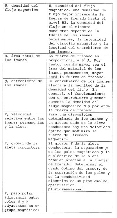 APARATO DE FRENADO POR CORRIENTE DE FOUCAULT.