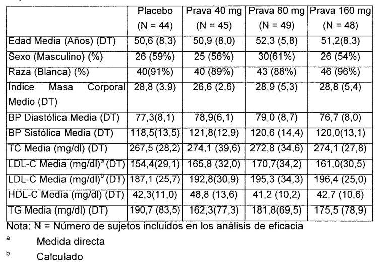 COMPOSICIONES FARMACEUTICAS QUE COMPRENDEN PRAVASTATINA PARA REDUCIR LOS NIVELES DE COLESTEROL LDL.