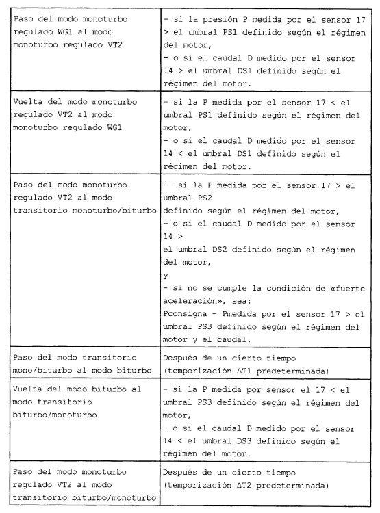 DISPOSITIVO DE CONTROL DE UN SISTEMA DE SOBREALIMENTACION PARA UN MOTOR DIESEL.