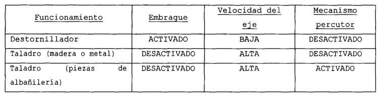 MECANISMO DE CAMBIO DE MODALIDAD DE TRABAJO PARA UNA HERRAMIENTA A MOTOR.