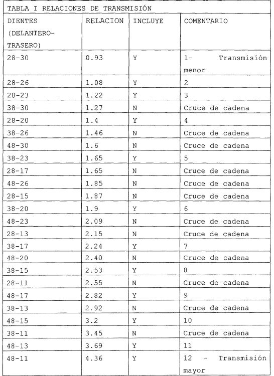 MECANISMO DE CAMBIO DE TRANSMISION.