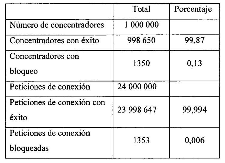 MEJORAS EN O RELATIVAS A LA CONMUTACION EN SISTEMAS DE TELECOMUNICACIONES.