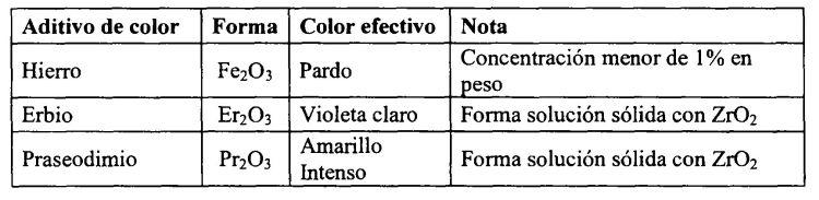 METODO PARA FABRICAR UNA RESTAURACION DENTAL.