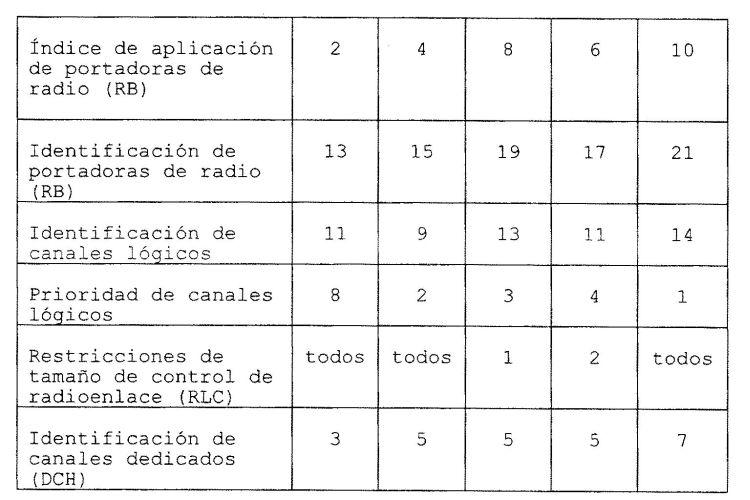 METODO Y APARATO PARA SELECCIONAR UNA COMBINACION DE FORMATOS DE TRANSPORTE.
