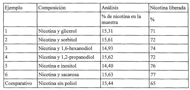 METODO Y COMPOSICION DE LIBERACION CONTROLADA QUE CONTIENE NICOTINA.