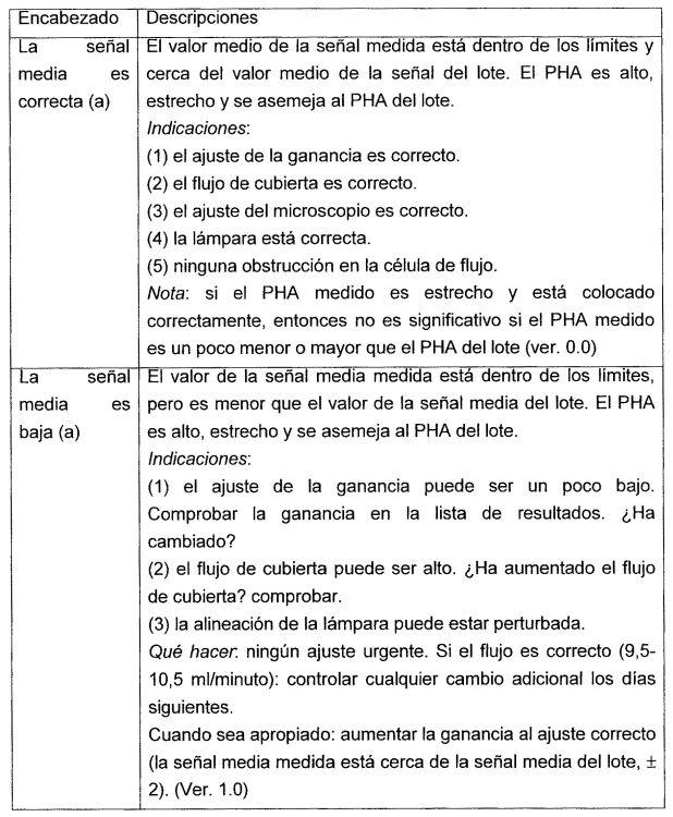 PROCEDIMIENTO PARA COMPROBAR EL RENDIMIENTO DE UN CITOMETRO DE FLUJO Y UN EQUIPO ESTANDAR.