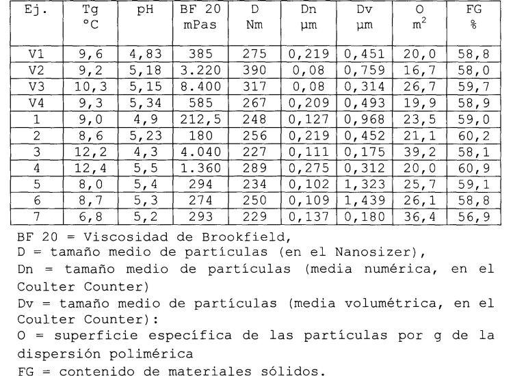 PROCEDIMIENTO PARA LA PREPARACION DE POLIMEROS MODIFICADOS CON SILICONAS.