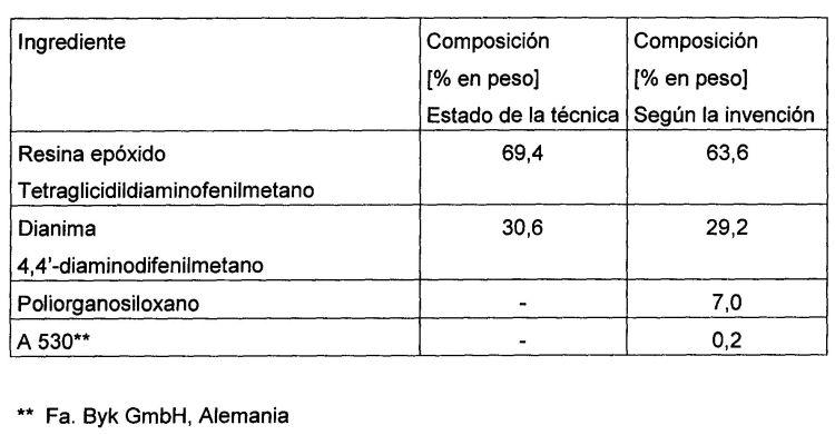 PROCEDIMIENTO PARA LA PRODUCCION DE UN PRODUCTO REFORZADO CON FIBRAS A BASE DE RESINA EPOXIDO.