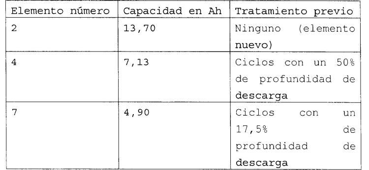 PROCEDIMIENTO PARA LA SUPERVISION DE LA CARGA RESIDUAL DE UNA BATERIA.