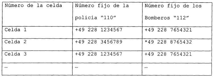 PROCEDIMIENTO Y SISTEMA PARA LA TRANSMISION DE INFORMACIONES SOBRE LA UBICACION DE UN TERMINAL DE TELEFONIA MOVIL A UN RECEPTOR MEDIANTE UNA RED DE TELEFONIA MOVIL.