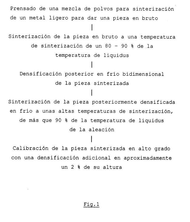 PROCEDIMIENTOS PARA LA SINTERIZACION DE UNA ALEACION DE METAL LIGERO.