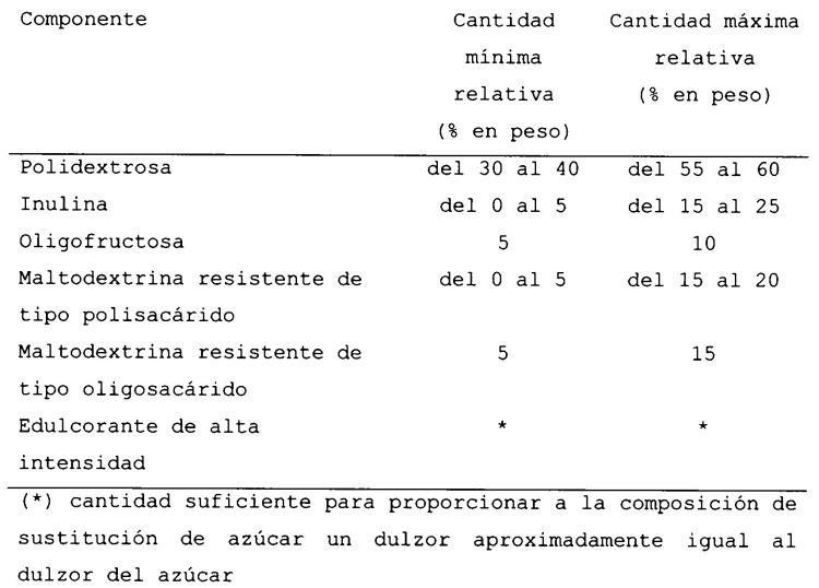 SUSTITUTO FUNCIONAL DEL AZUCAR.