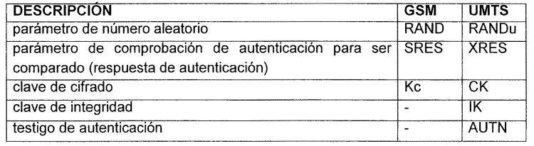DISPOSITIVO DE AUTENTIFICACION Y DE CIFRADO EN UN SISTEMA DE COMUNICACIONES MOVILES.