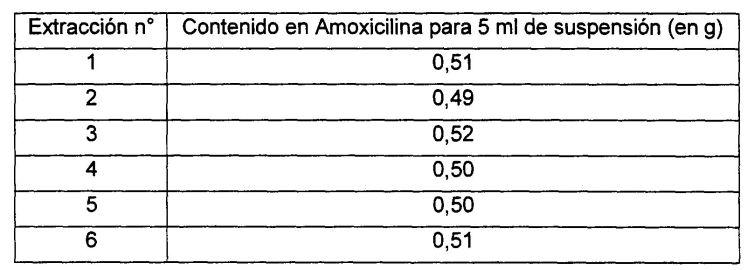 FORMULACION FARMACEUTICA ORAL EN FORMA DE SUSPENSION ACUOSA DE MICROCAPSULAS QUE PERMITEN LA LIBERACION MODIFICADA DE AMOXILICINA.