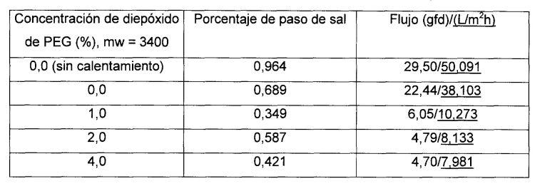 MEMBRANA COMPUESTA CON SUPERFICIE DE POLIAMIDA MODIFICADA CON POLI(OXIDO DE ALQUILENO).