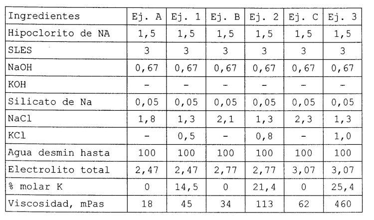 COMPOSICION DE BLANQUEADOR DE HIPOCLORITO.