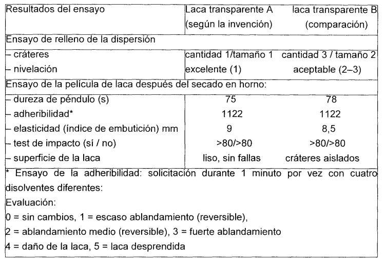 DISPERSIONES ACUOSAS DE POLIESTERES HIDROXIFUNCIONALES QUE CONTIENEN GRUPOS URETANO.
