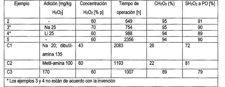 NUEVAS SOLUCIONES ACUOSAS DE PEROXIDO DE HIDROGENO.