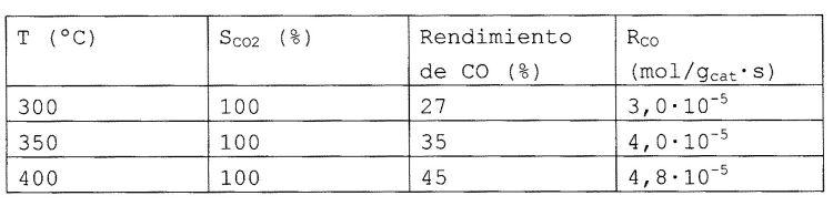 PROCEDIMIENTO PARA LA REACCION CATALITICA DE MONOXIDO DE CARBONO EN UNA MEZCLA DE GASES QUE CONTIENE HIDROGENO.