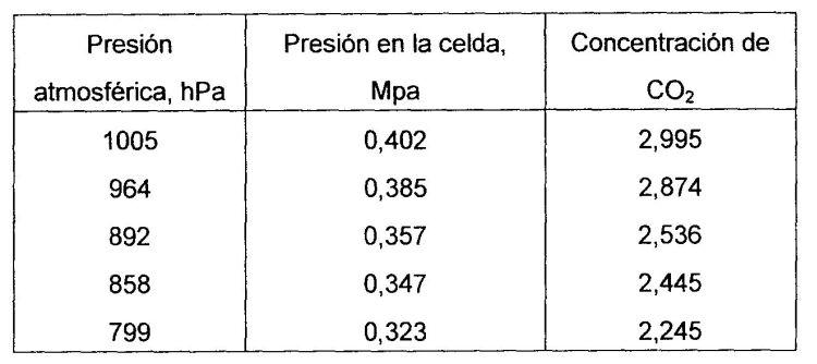 PROCEDIMIENTO QUE DETERMINA LA CUANTIA DE LA INYECCION DE GAS EN EL ANALISIS DE GASES QUE CONTIENEN ISOTOPOS Y PROCEDIMIENTO Y APARATO PARA ANALIZAR Y MEDIR GASES QUE CONTIENEN ISOTOPOS.