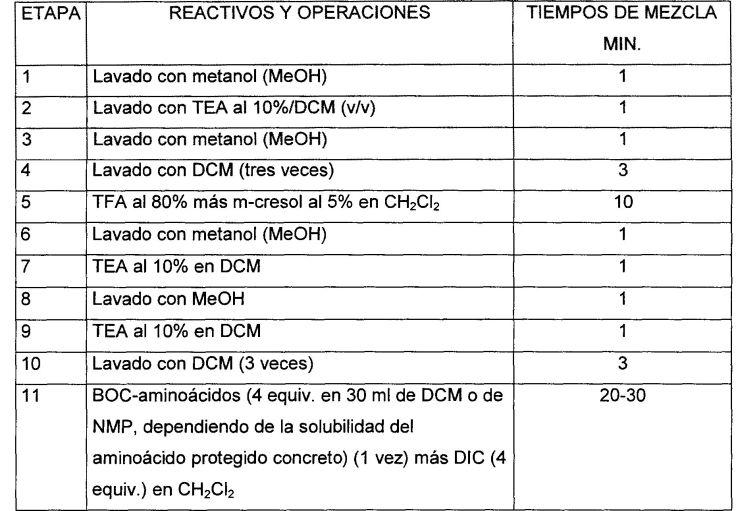 LIGANDOS SELECTIVOS DE CRFR1.