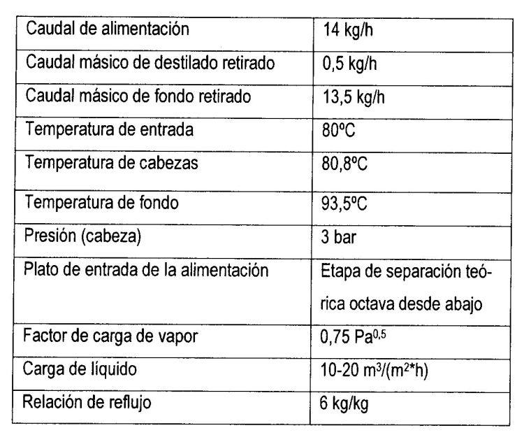 PROCESO PARA LA PRODUCCION DE METIL-TERC-BUTILETER DE ALTA PUREZA.
