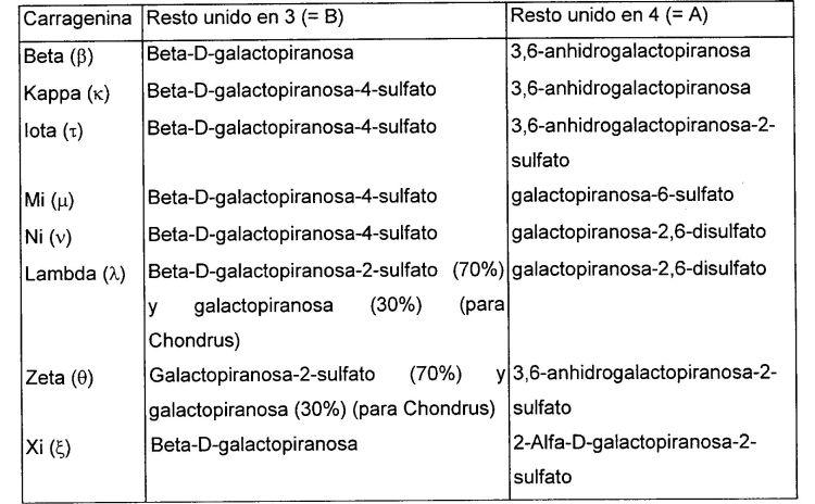 PROCEDIMIENTO DE FABRICACION DE CARRAGENINAS HETEROGENEAS CON RECUPERACION DE ALCALI.