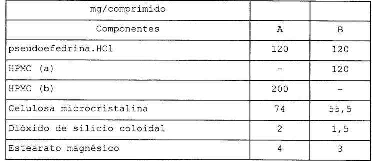 COMPRIMIDO QUE COMPRENDE CETIRIZINA Y PSEUDOEFEDRINA.