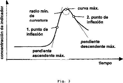 APARATO DE DILUCION Y PROGRAMA INFORMATICO.