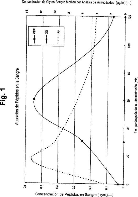 Peptido biologicamente no degradable inhibidor de la enzima - Alimentos que contienen colageno hidrolizado ...