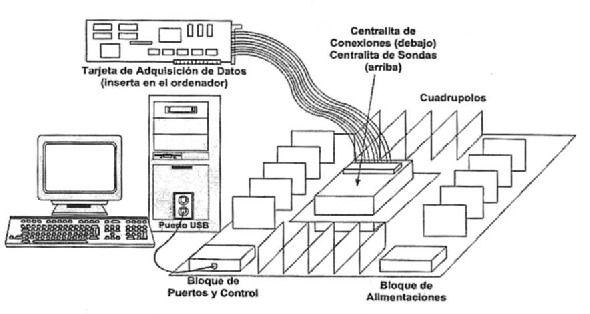 EMULADOR ELECTRONICO DE SISTEMAS DINAMICOS.