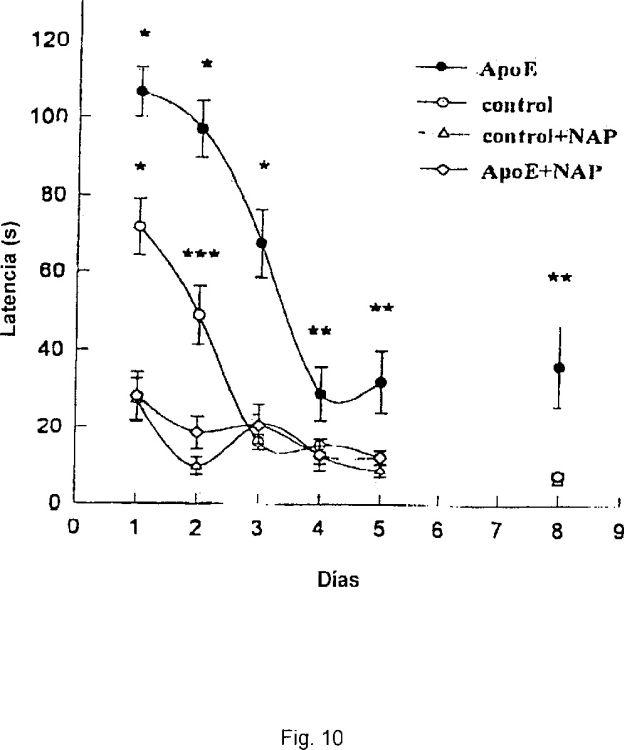 FACTOR NEUROTROFICO DEPENDIENTE DE ACTIVIDAD III (ADNF III).