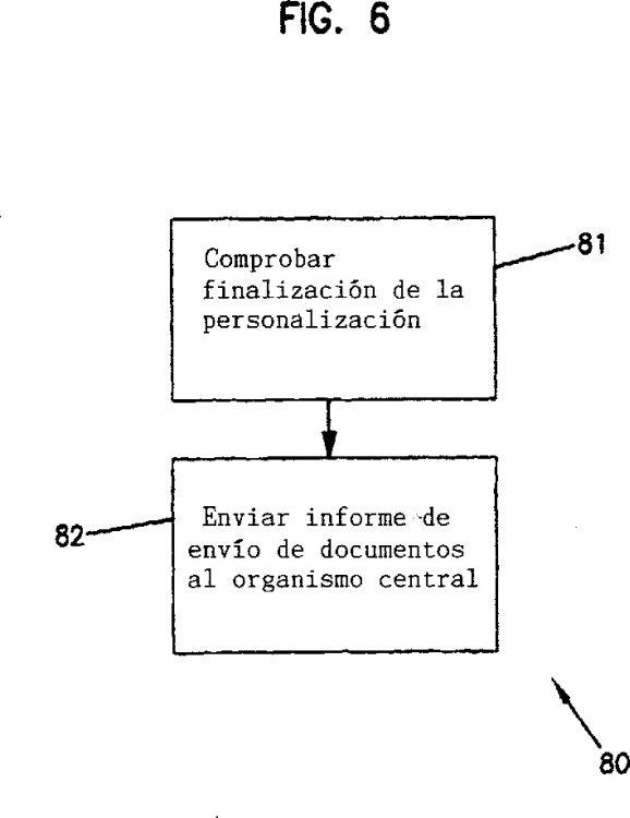 PERSONALIZACION Y EXPEDICION REMOTAS DE DOCUMENTOS DE IDENTIDAD.