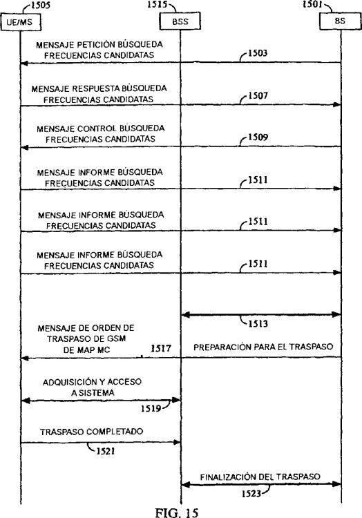 SINCRONIZACION DE ESTACION BASE PARA EL TRASPASO EN UNA RED DE GSM/CDMA HIBRIDA.