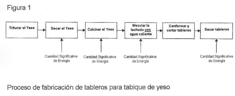 TABLEROS PARA TABIQUES DE BAJA ENERGIA INCORPORADA Y METODOS PARA SU FABRICACION.