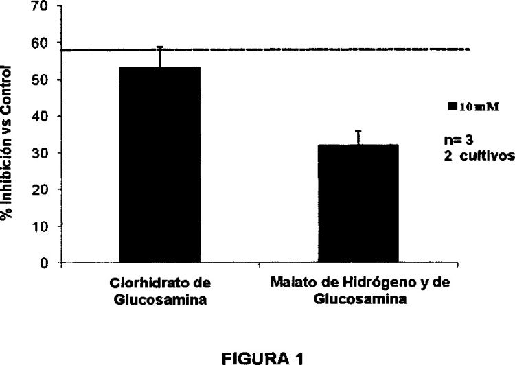 USO DE SALES ORGANICAS DE GLUCOSAMINA.